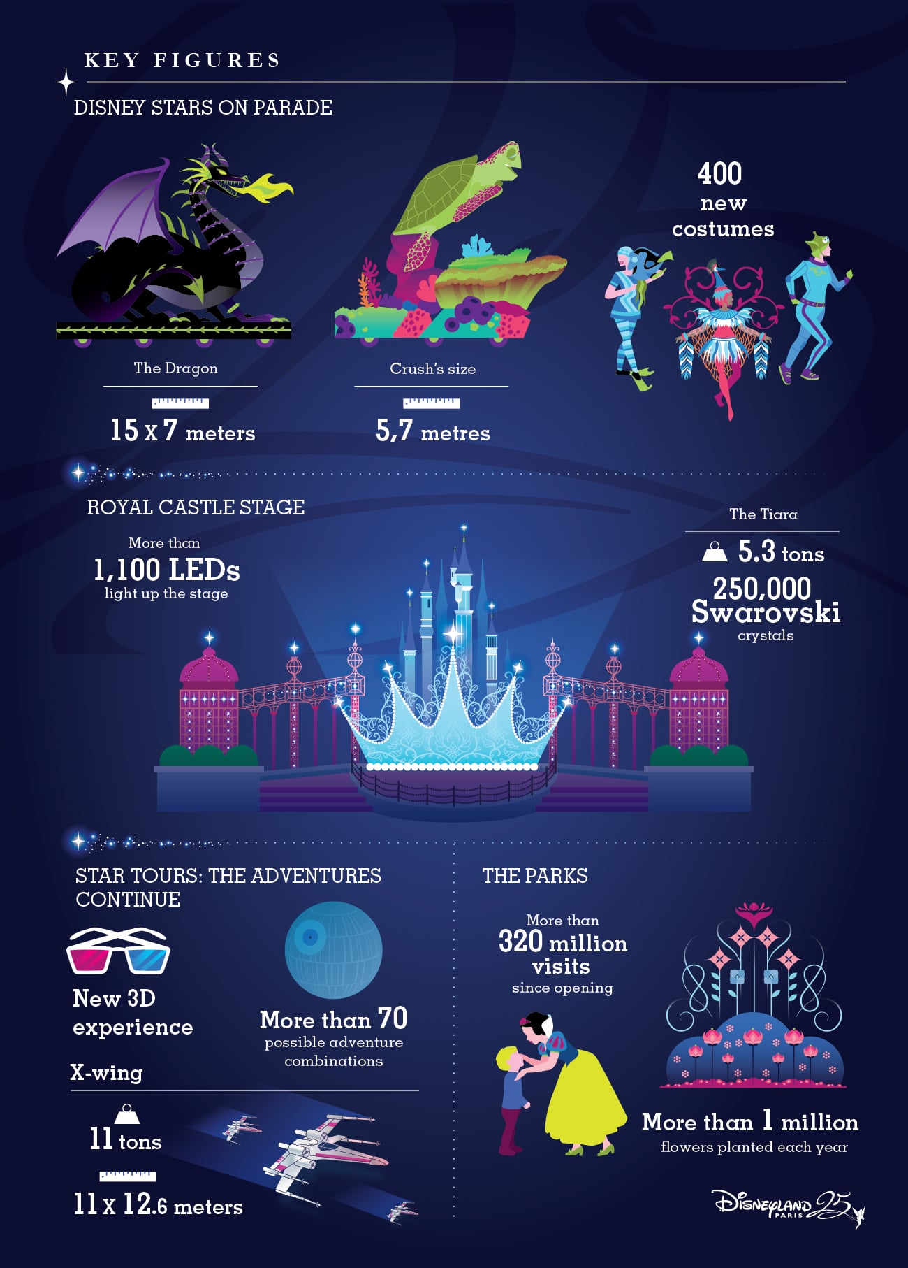 great facts about disneyland paris 25th anniversary travel to the